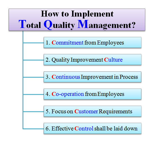 evolution of total quality management tqm management essay Total quality management survey total quality management (tqm) is a management approach which refers to a combination of all the management practices employed in an organization to enable the smooth running of all its activities and to ensure that all its customer's needs and expectations are addressed its main focus.